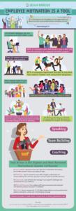 Employee Motivation Stats